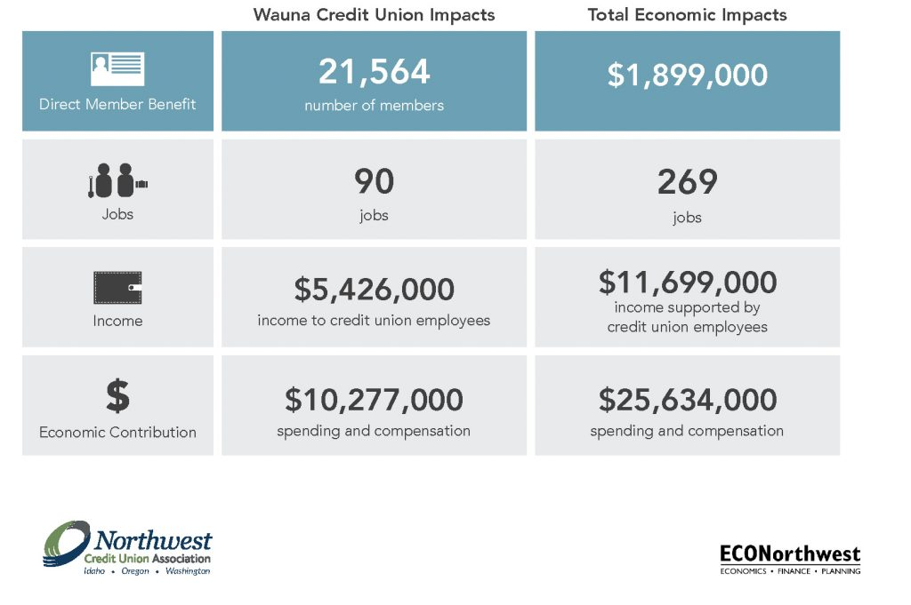 Wauna Credit Union's Economic Impact Wauna Credit Union Impacts Direct Member Benefit 21, 564 number of members Jobs 90 jobs Income $5,426,000 income to credit union employees economic contribution $10,277,00 spending and compensation total economic impacts direct member benefit $1,899,00 Jobs 269 jobs Income $11,699,000 income supported by credit union employees Economic contribtuion $25,634,000 spending and compensation
